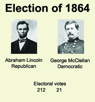 The Election Of The President Throughout U S History